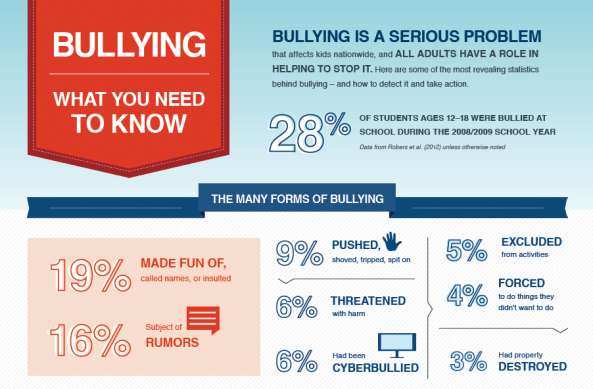 StopBullying.gov Infographic