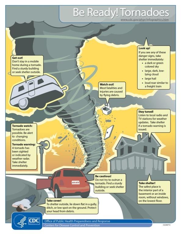 CDC Tornado Infographic